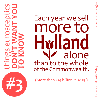 Each year we sell more to Holland alone than to the whole of the Commonwealth.