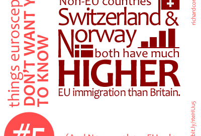 Non-EU countries Switzerland & Norway both have much higher EU immigration than Britain.