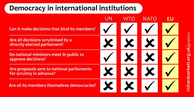 Democracy in international institutions
