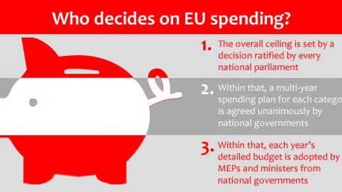 EU budget piggy bank