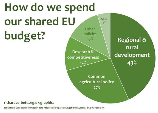 EU spending graph